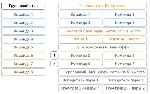 8 команд